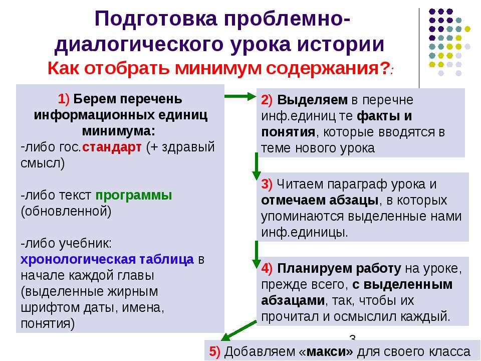 Подготовка проблемно-диалогического урока истории Как отобрать минимум содерж...