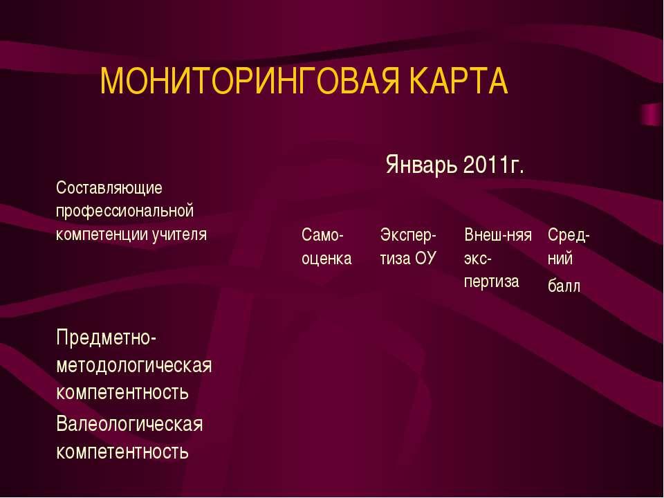 МОНИТОРИНГОВАЯ КАРТА Составляющие профессиональной компетенции учителя Январь...