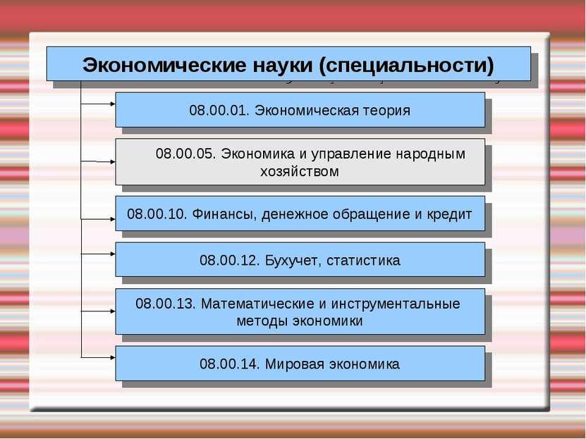 Экономические науки (специальности) 08.00.01. Экономическая теория 08.00.05. ...