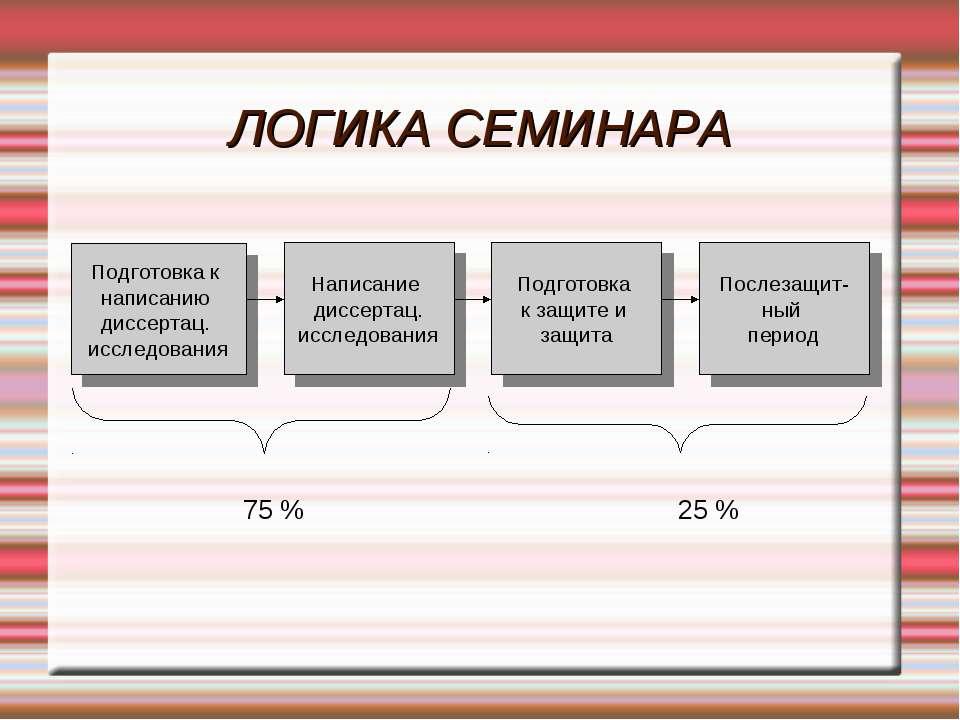 ЛОГИКА СЕМИНАРА Подготовка к написанию диссертац. исследования Написание дисс...