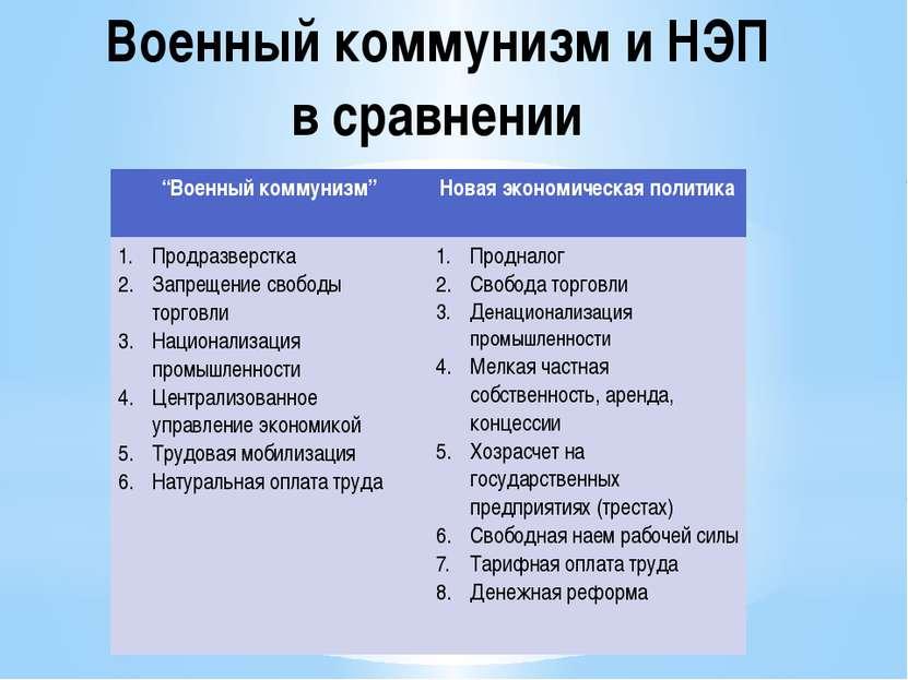 """Военный коммунизм и НЭП в сравнении """"Военныйкоммунизм"""" Новаяэкономическая пол..."""