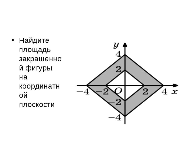 Найдите площадь закрашенной фигуры на координатной плоскости