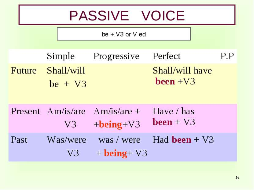 * PASSIVE VOICE be + V3 or V ed Simple Progressive Perfect P.P Future Shall/w...