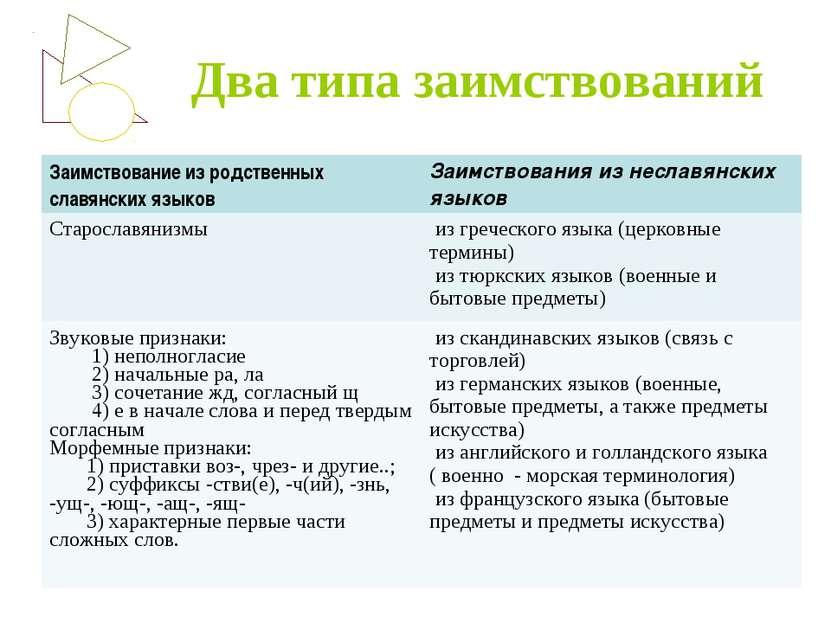 Два типа заимствований Заимствование из родственных славянских языков Заимств...