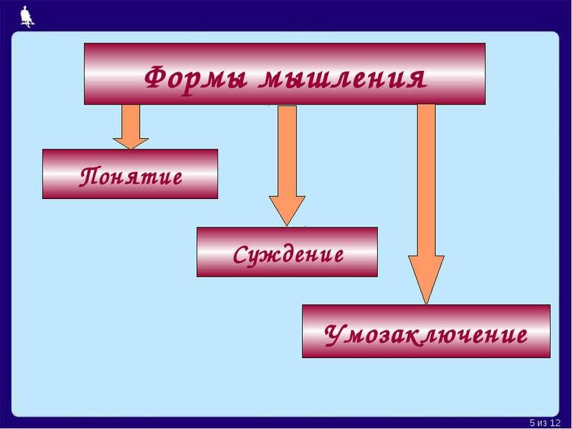 Формы мышления Понятие Умозаключение Суждение Москва, 2006 г. * из 12