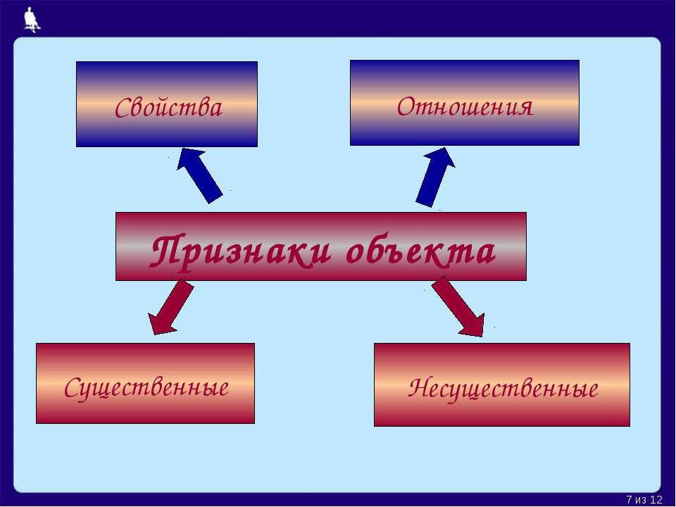 Признаки объекта Существенные Несущественные Свойства Отношения Москва, 2006 ...