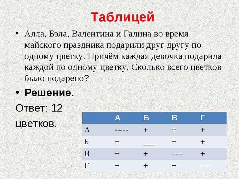 Таблицей Алла, Бэла, Валентина и Галина во время майского праздника подарили ...