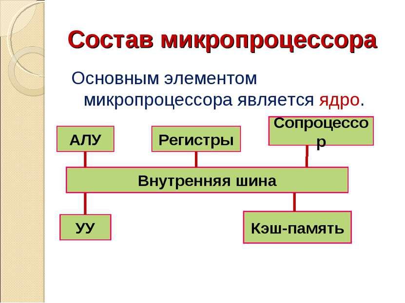 Состав микропроцессора Основным элементом микропроцессора является ядро. Внут...
