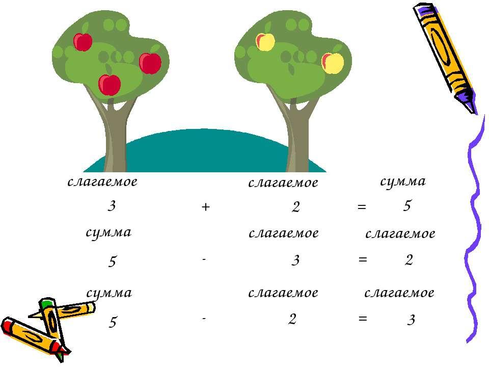слагаемое слагаемое сумма 3 + 2 = 5 сумма слагаемое слагаемое 5 - 3 = 2 сумма...