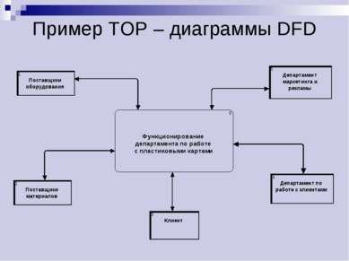 Пример ТОР – диаграммы DFD