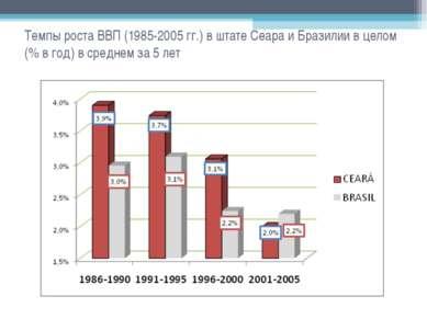 Темпы роста ВВП (1985-2005 гг.) в штате Сеара и Бразилии в целом (% в год) в ...
