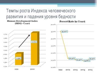 Темпы роста Индекса человеческого развития и падения уровня бедности