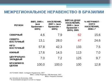МЕЖРЕГИОНАЛЬНОЕ НЕРАВЕНСТВО В БРАЗИЛИИ Fonte: IBGE. Contagem Populacional, 20...
