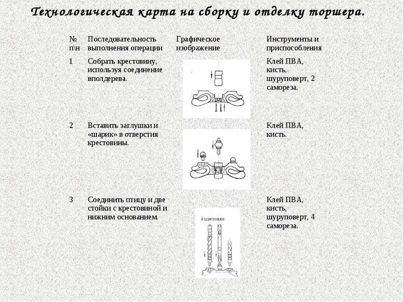 Технологическая карта на сборку и отделку торшера. № п\н Последовательность в...
