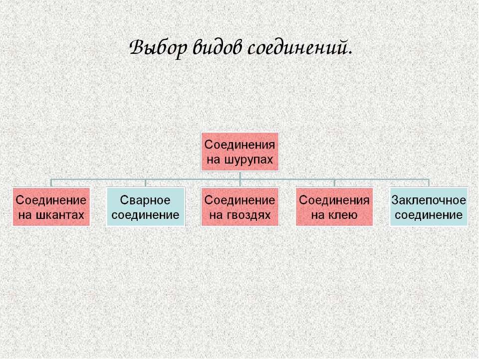 Выбор видов соединений.