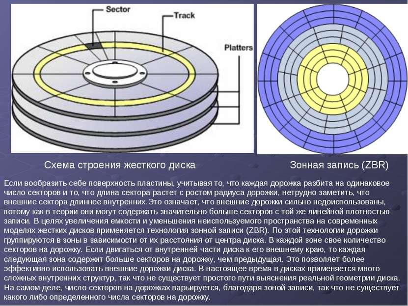 Схема строения жесткого диска Зонная запись (ZBR) Если вообразить себе поверх...