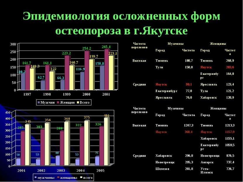 Эпидемиология осложненных форм остеопороза в г.Якутске Частота переломов Мужч...