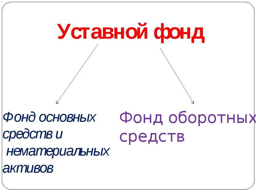 Фонд основных средств и нематериальных активов Фонд оборотных средств Уставно...