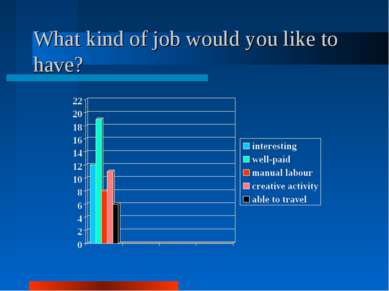What kind of job would you like to have?