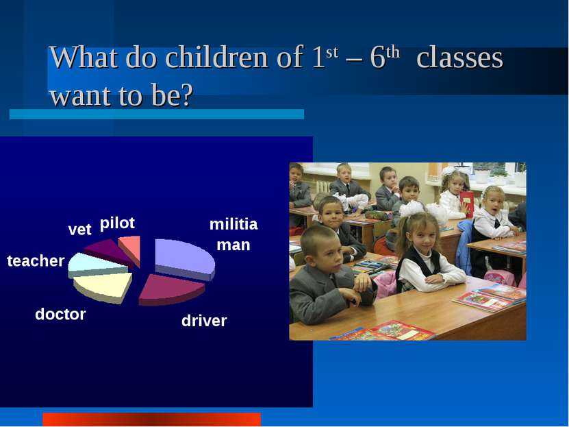 What do children of 1st – 6th classes want to be?
