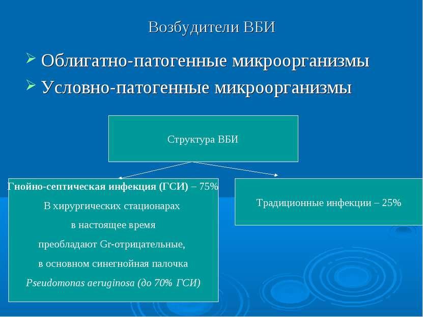 Возбудители ВБИ Облигатно-патогенные микроорганизмы Условно-патогенные микроо...