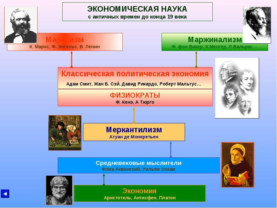 ЭКОНОМИЧЕСКАЯ НАУКА с античных времен до конца 19 века Экономия Аристотель, А...