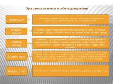 Программа включает в себя моделирование Модель дня Модель недели Модель месяц...