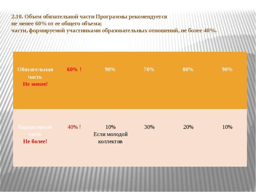 2.10. Объем обязательной части Программы рекомендуется не менее 60% от ее общ...