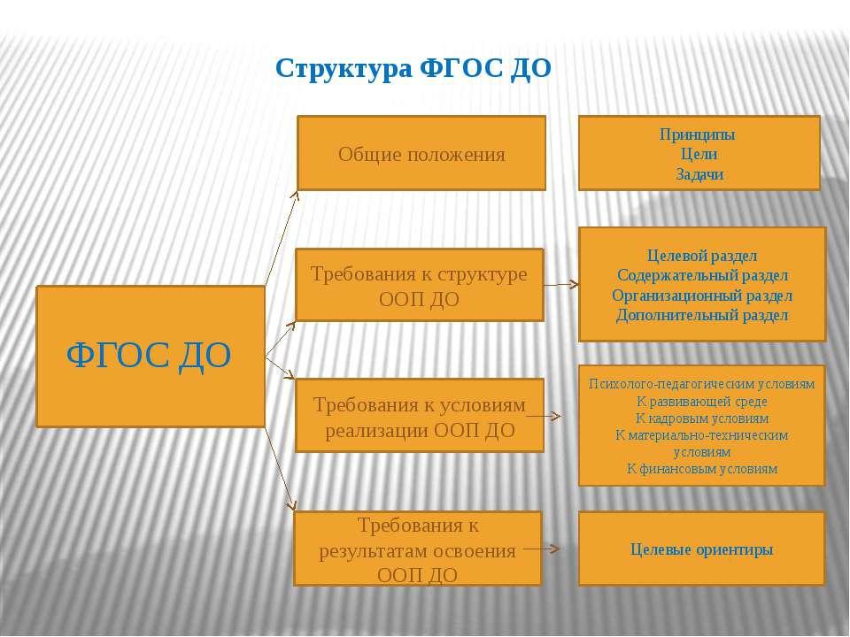 Структура ФГОС ДО ФГОС ДО Общие положения Требования к структуре ООП ДО Требо...