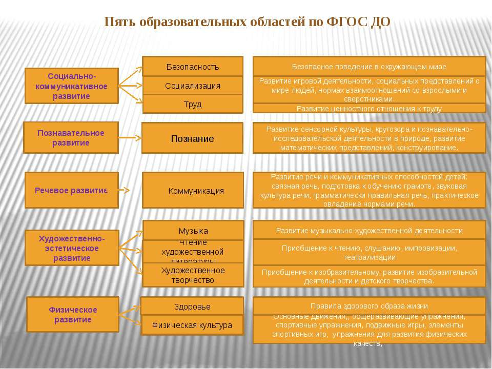 Пять образовательных областей по ФГОС ДО Социально-коммуникативное развитие П...