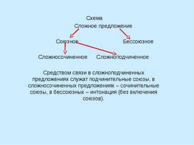 Схема Сложное предложение  Союзное Бессоюзное  Сложносочиненное Сложноподчи...