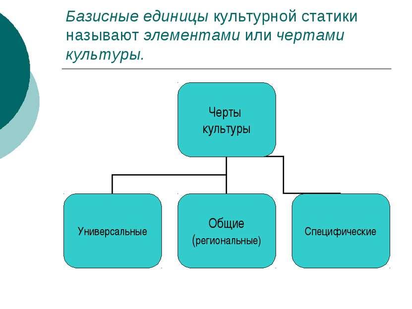 Базисные единицы культурной статики называют элементами или чертами культуры.