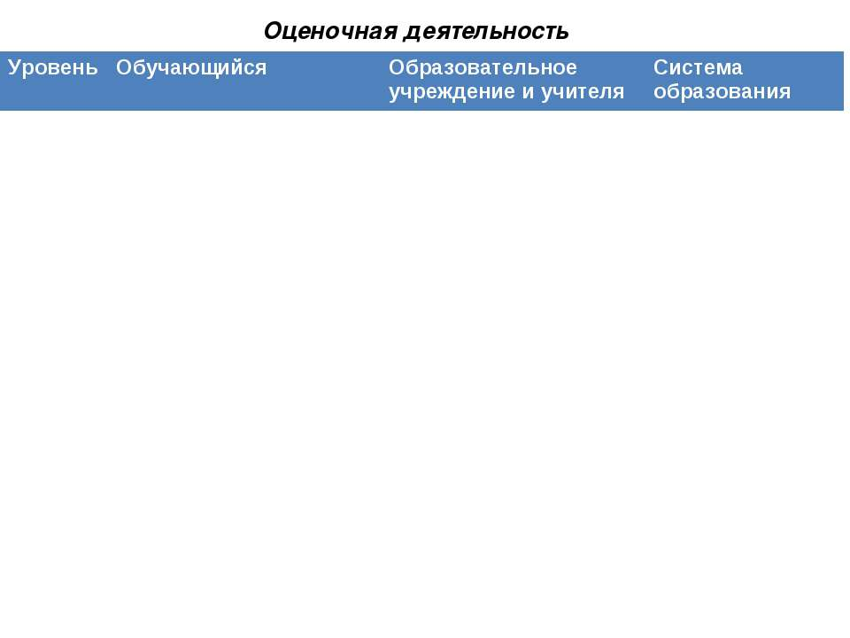 Оценочная деятельность Уровень Обучающийся Образовательное учреждение и учите...