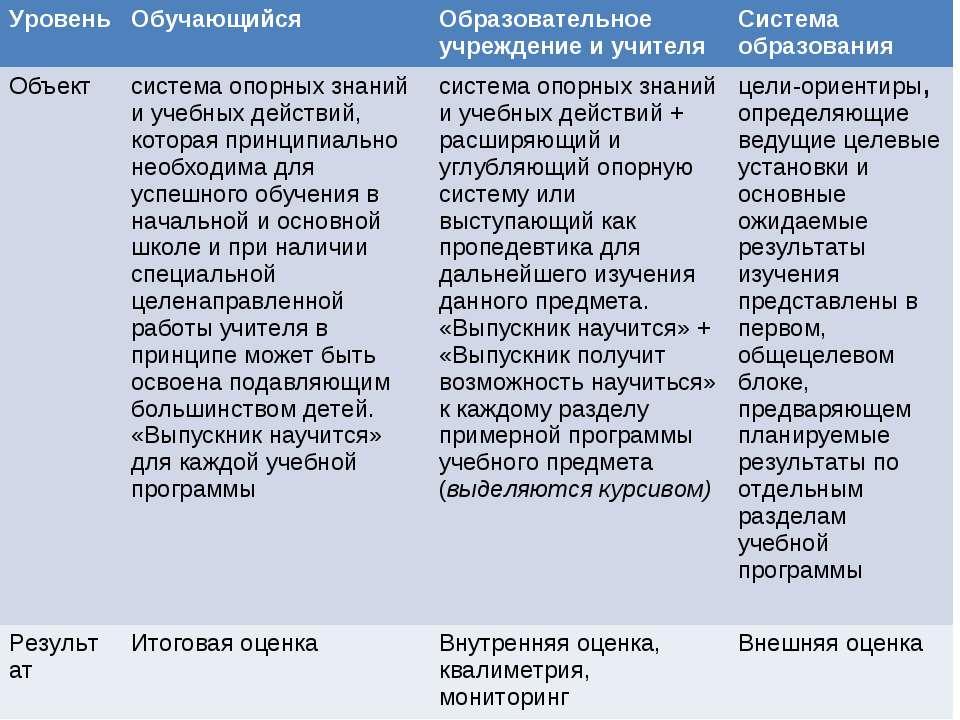 Уровень Обучающийся Образовательное учреждение и учителя Система образования ...