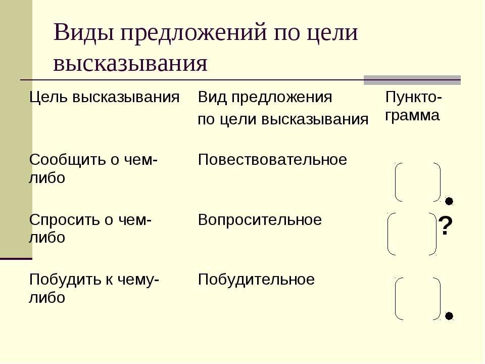 Виды предложений по цели высказывания