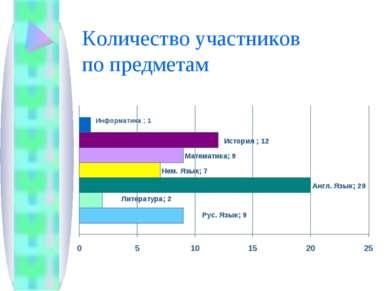 Количество участников по предметам