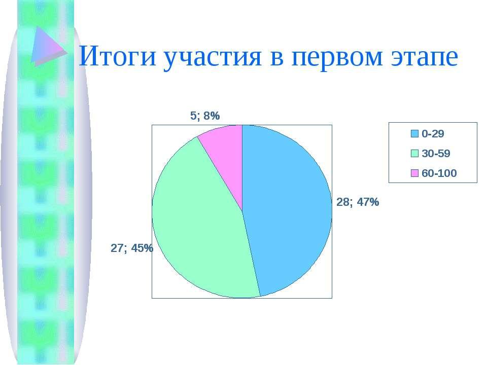 Итоги участия в первом этапе