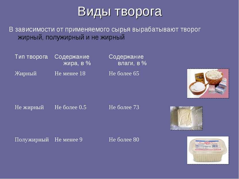 Виды творога В зависимости от применяемого сырья вырабатывают творог жирный, ...