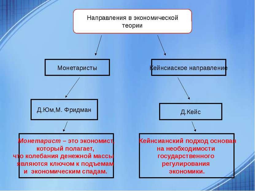 Монетаристы Д.Юм,М. Фридман Кейнсиаское направление Д.Кейс Направления в экон...