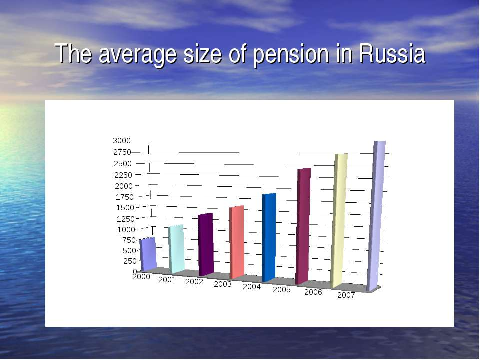 The average size of pension in Russia