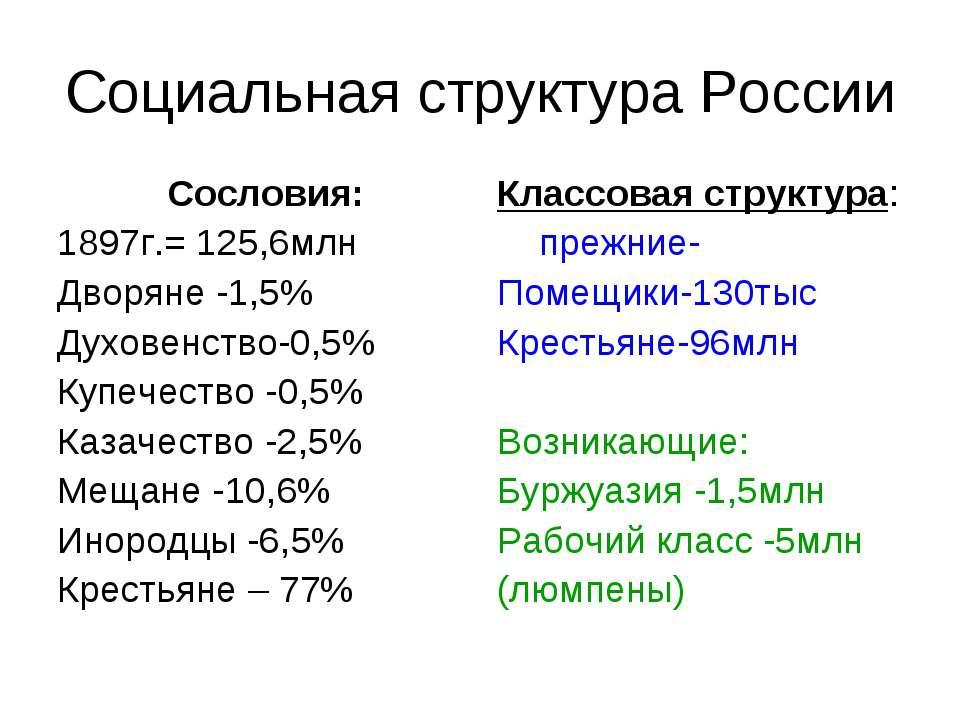 Социальная структура России Сословия: 1897г.= 125,6млн Дворяне -1,5% Духовенс...