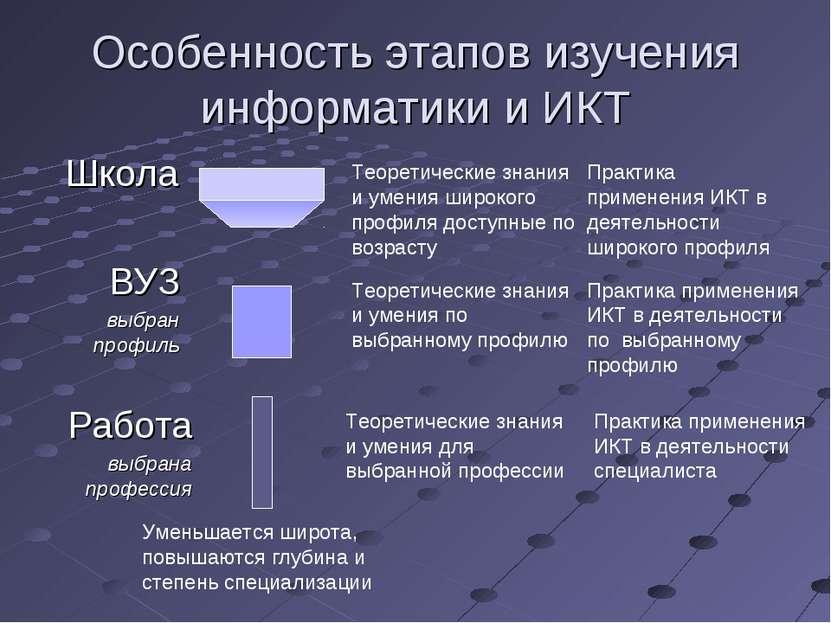 Школа Особенность этапов изучения информатики и ИКТ ВУЗ выбран профиль Работа...