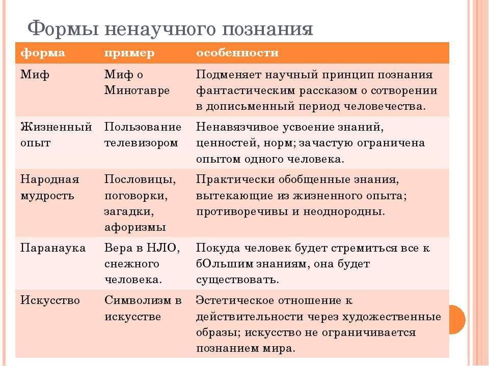 Формы ненаучного познания форма пример особенности Миф Миф о Минотавре Подмен...