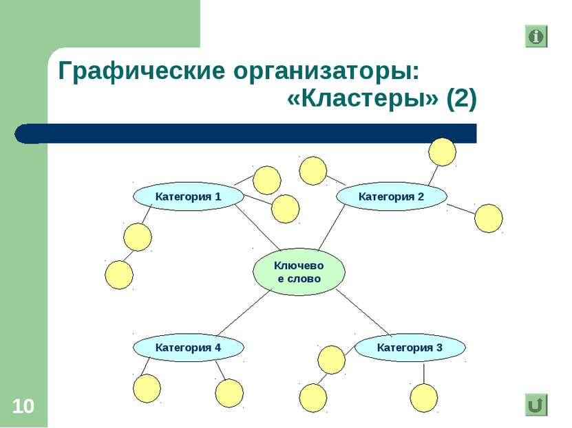 * Графические организаторы: «Кластеры» (2)