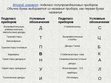 Второй элемент- подкласс полупроводниковых приборов. Обычно буква выбирается ...