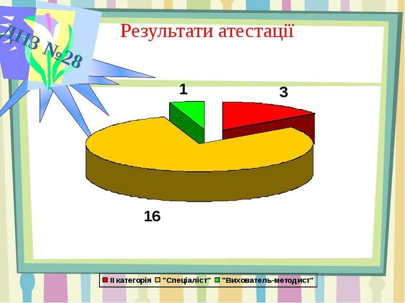 ДНЗ №28 Результати атестації