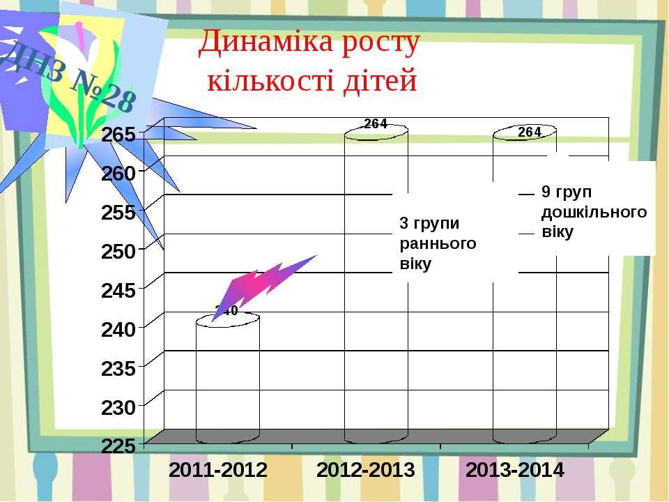 ДНЗ №28 Динаміка росту кількості дітей 3 групи раннього віку 9 груп дошкільно...