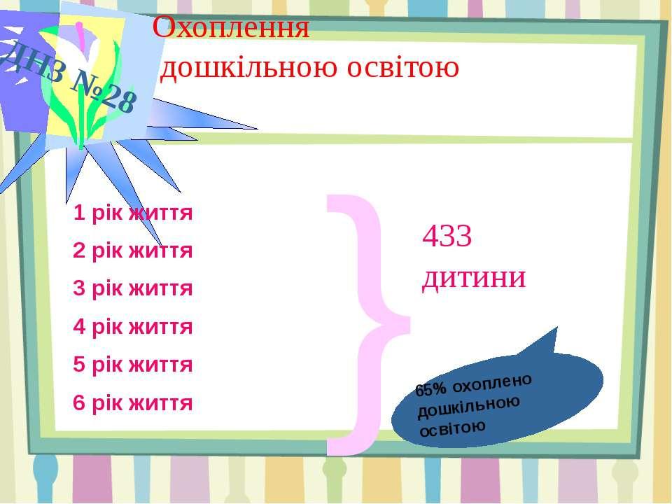 ДНЗ №28 1 рік життя – 86 дітей 2 рік життя – 67 дітей 3 рік життя – 78 дітей ...