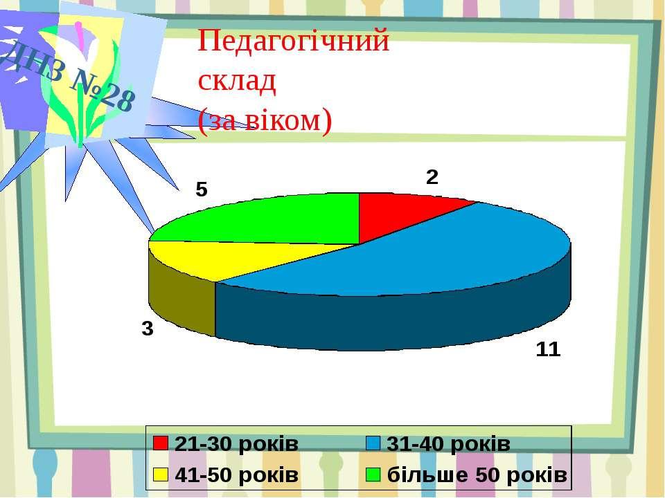ДНЗ №28 Педагогічний склад (за віком)