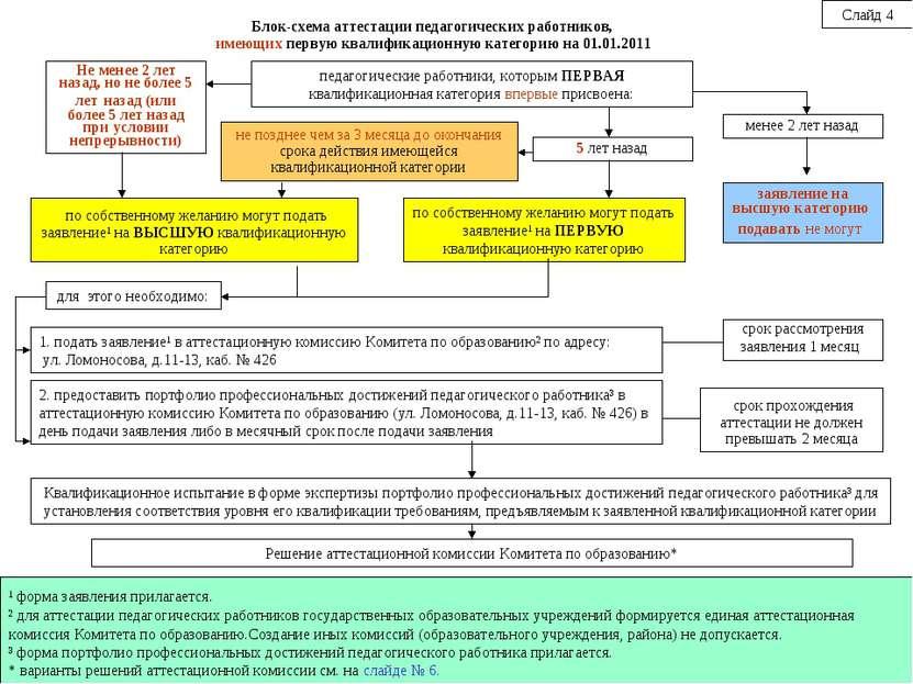 педагогические работники, которым ПЕРВАЯ квалификационная категория впервые п...
